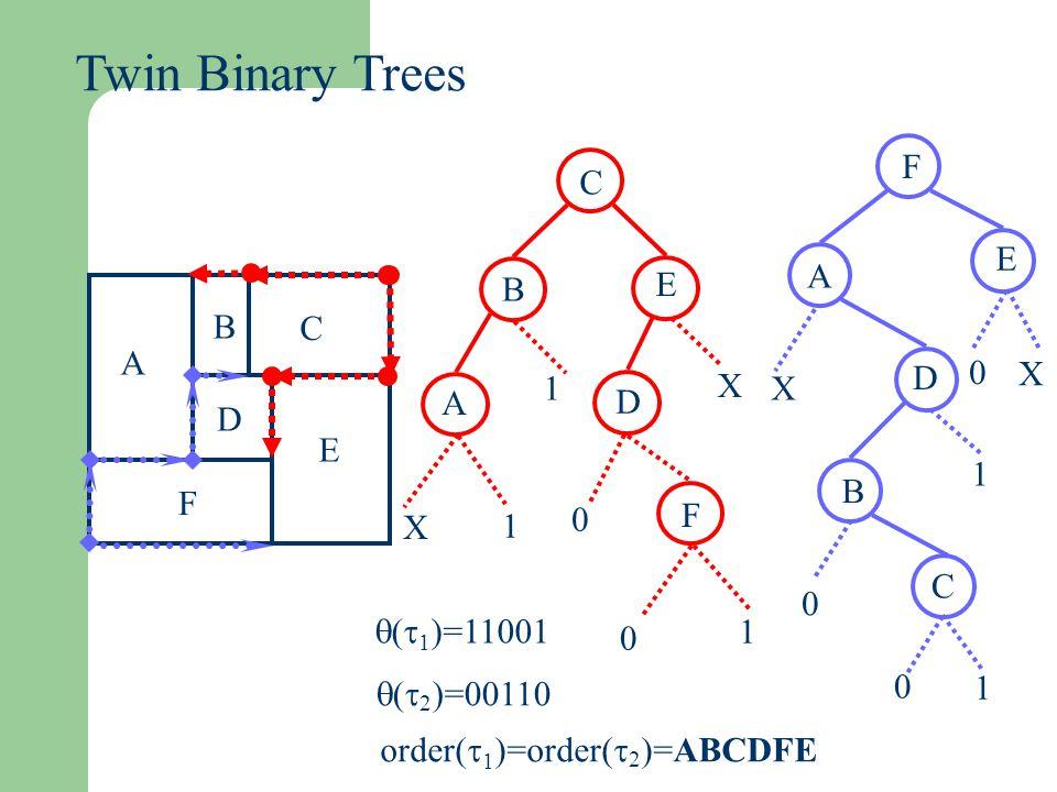 Twin Binary Trees C E B B C A A D D E F F X 1 (1)=11001 (2)=00110