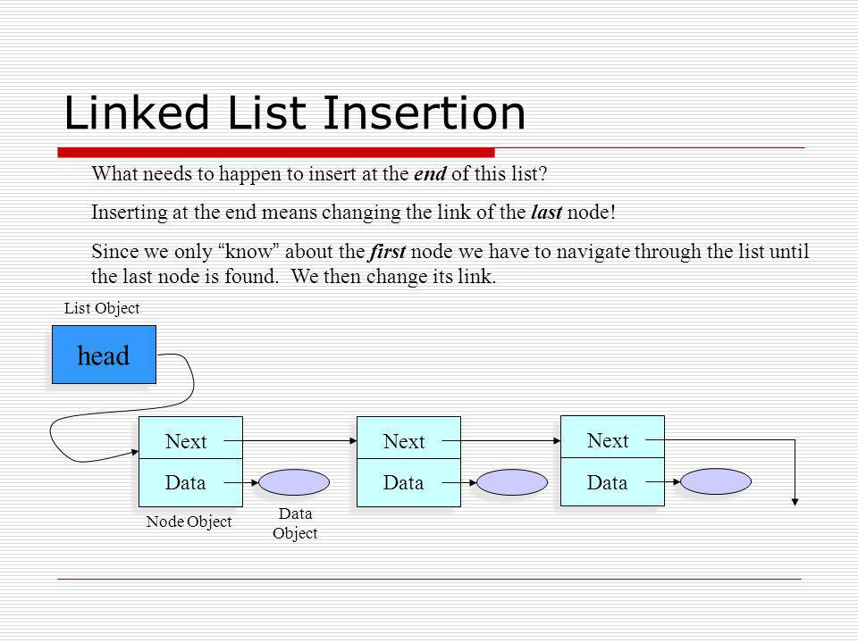 Linked List Insertion head