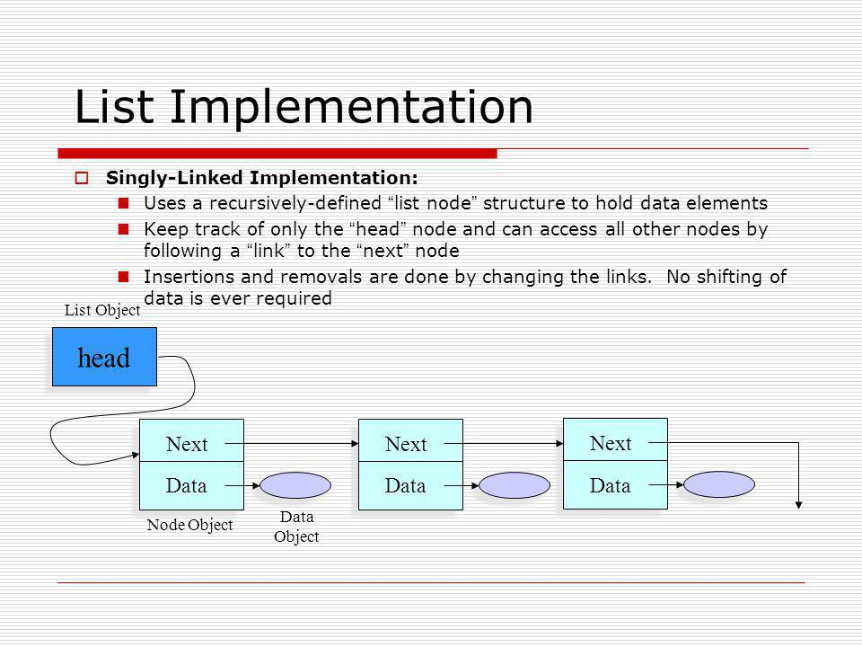 List Implementation head Next Data Next Data Next Data