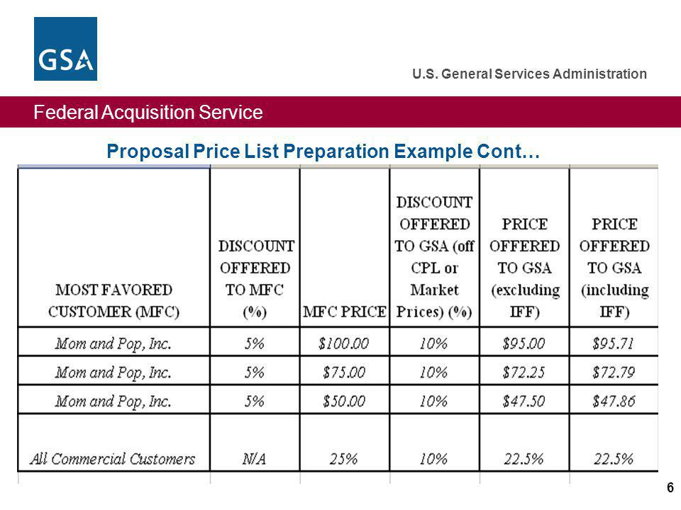 Proposal Price List Preparation Example Cont…