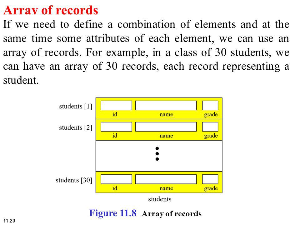 Array of records