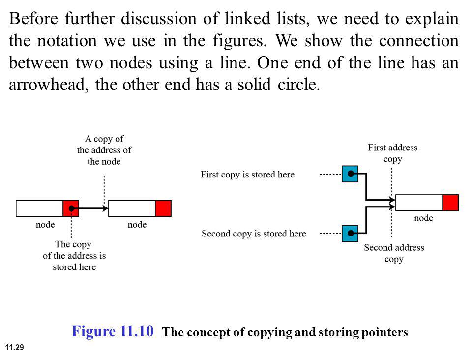 Before further discussion of linked lists, we need to explain the notation we use in the figures. We show the connection between two nodes using a line. One end of the line has an arrowhead, the other end has a solid circle.
