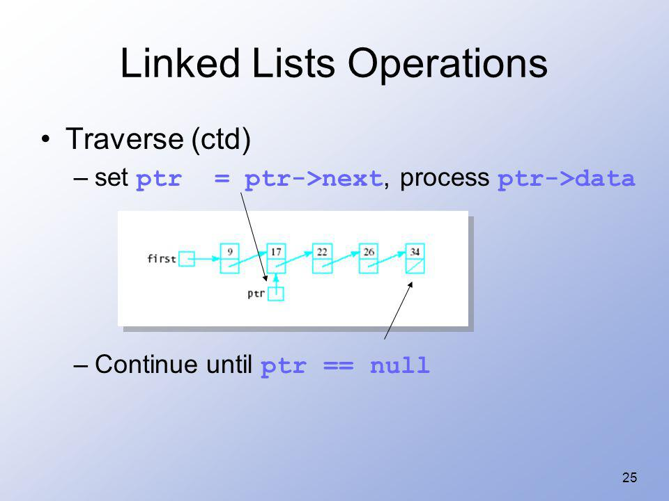 Linked Lists Operations