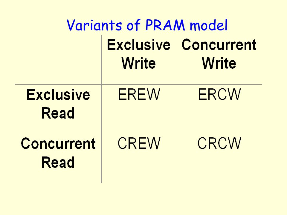 Variants of PRAM model