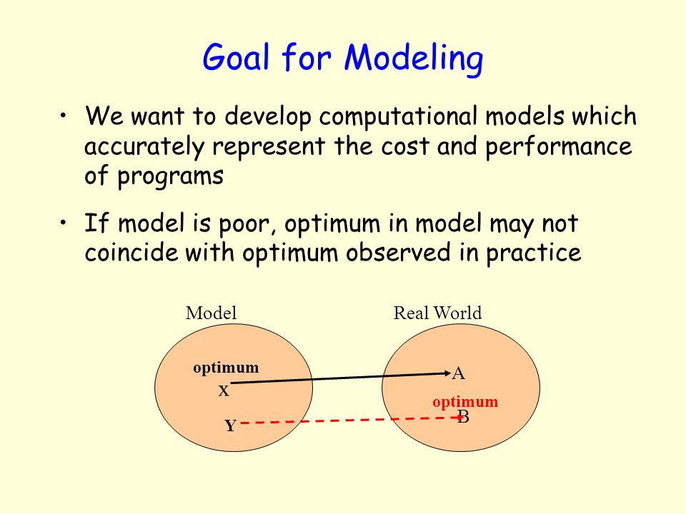 Goal for Modeling We want to develop computational models which accurately represent the cost and performance of programs.