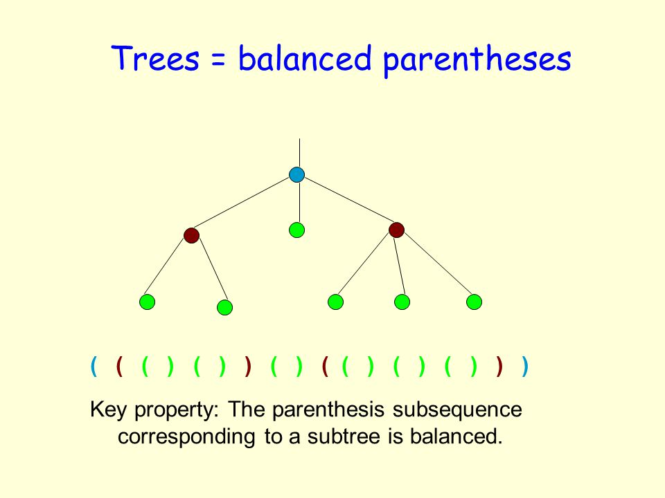 Trees = balanced parentheses
