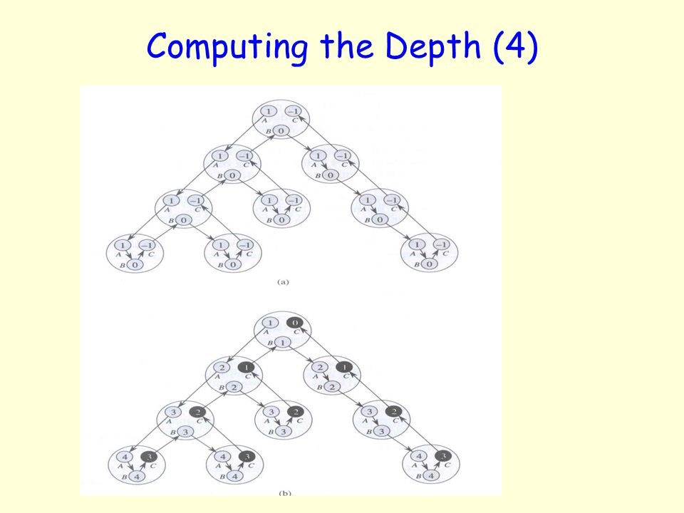 9/21/00 Computing the Depth (4) Fig. 30.4