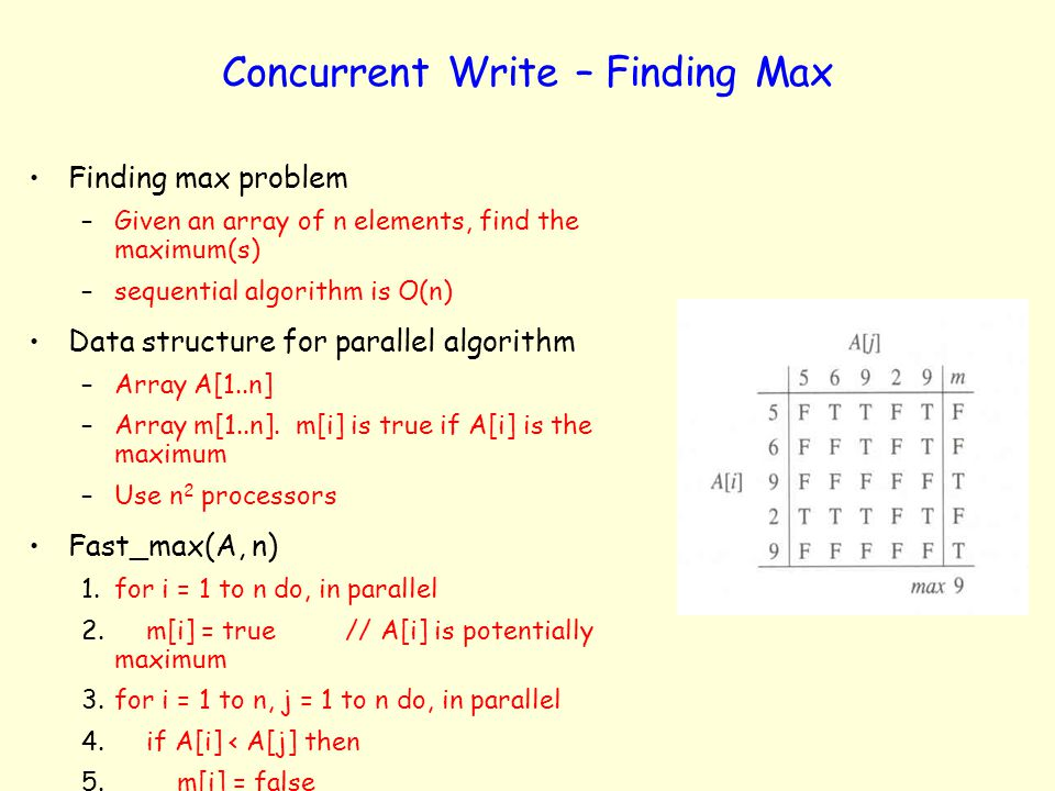 Concurrent Write – Finding Max