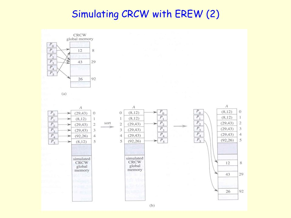Simulating CRCW with EREW (2)