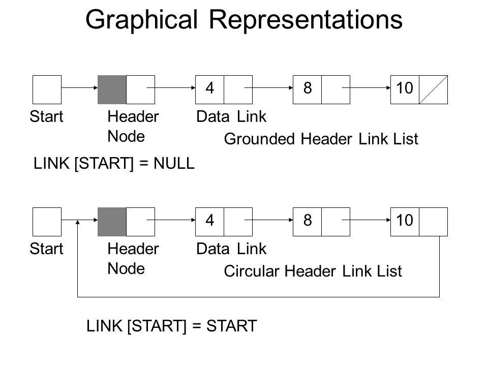 Graphical Representations