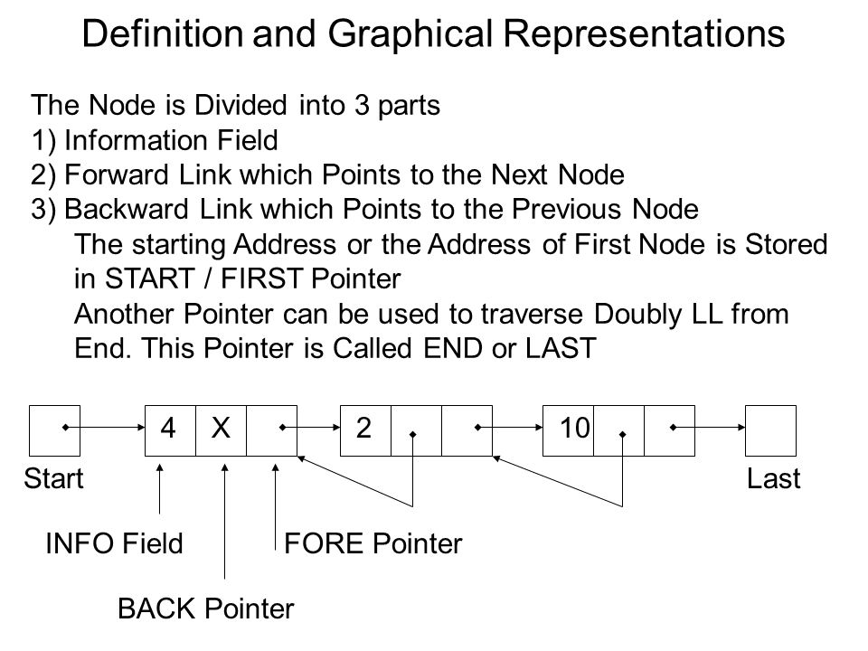 Definition and Graphical Representations