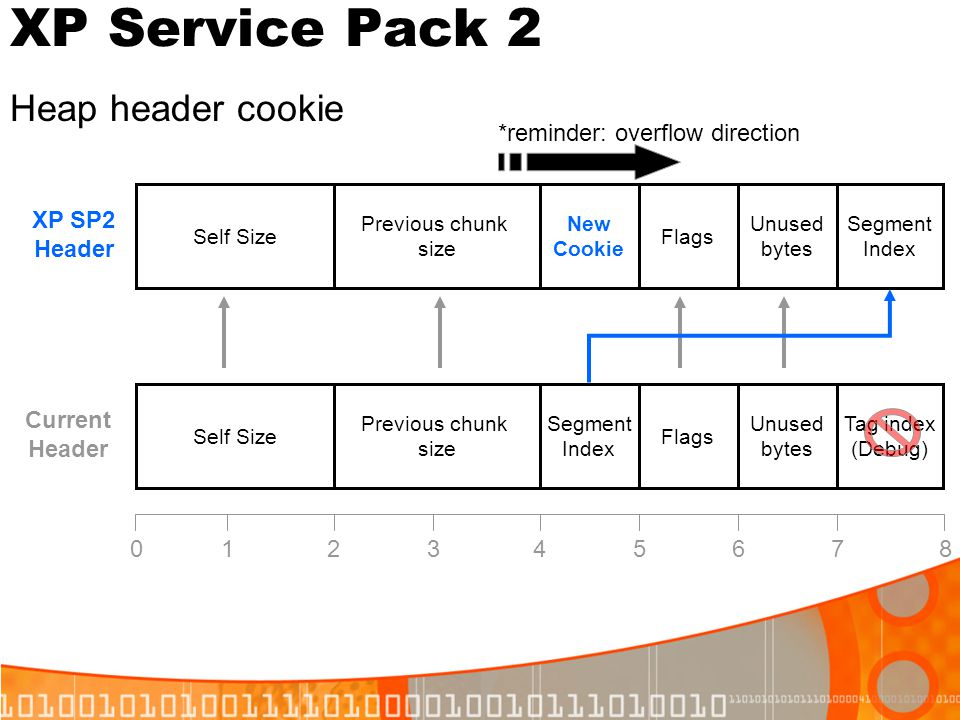 XP Service Pack 2 Heap header cookie *reminder: overflow direction
