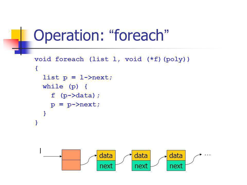 Operation: foreach void foreach (list l, void (*f)(poly)) {