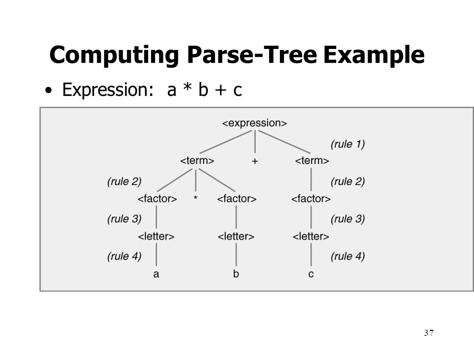 Computing Parse-Tree Example