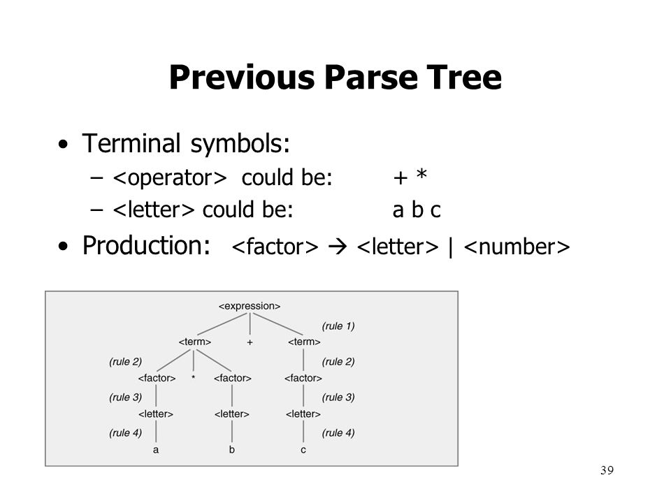 Previous Parse Tree Terminal symbols: