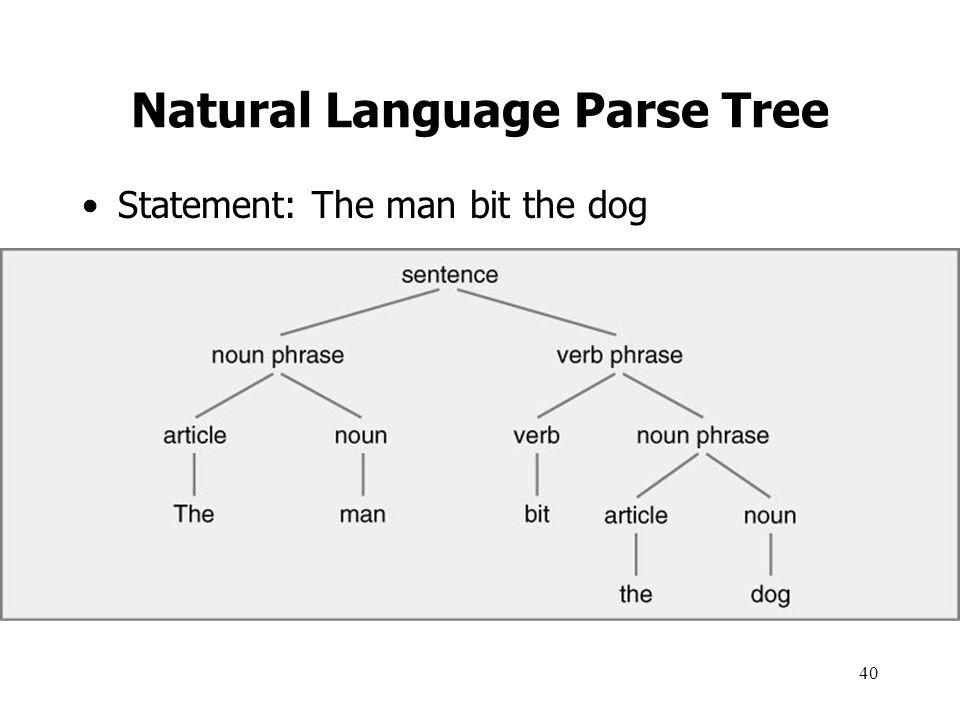 Natural Language Parse Tree