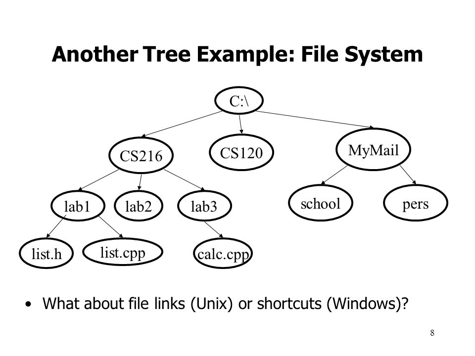 Another Tree Example: File System