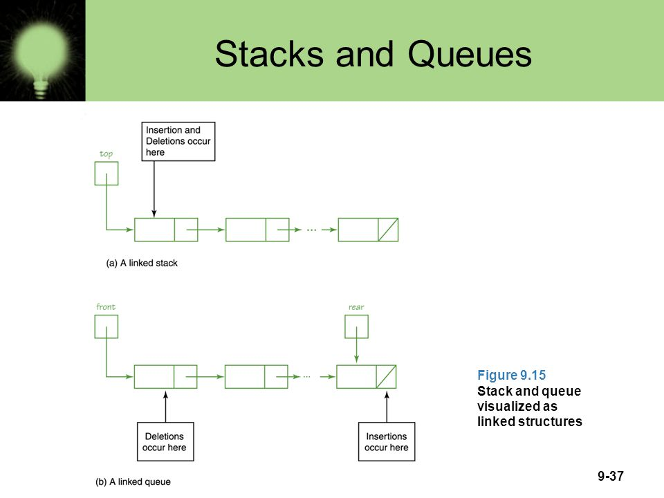 Stacks and Queues Figure 9.15 Stack and queue visualized as linked structures
