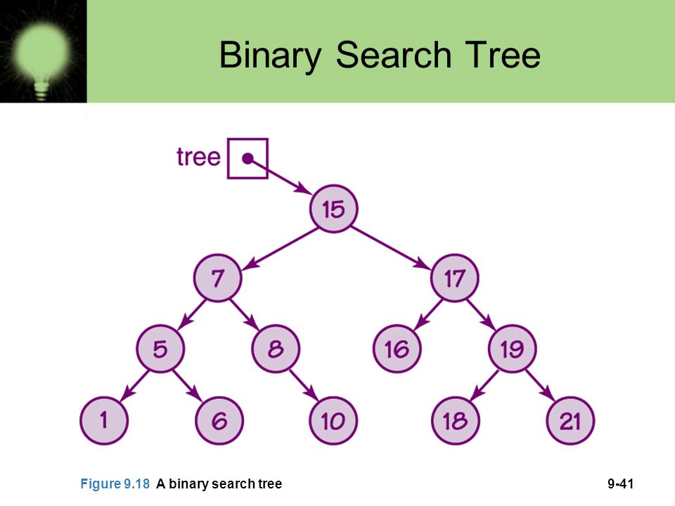 Binary Search Tree Figure 9.18 A binary search tree