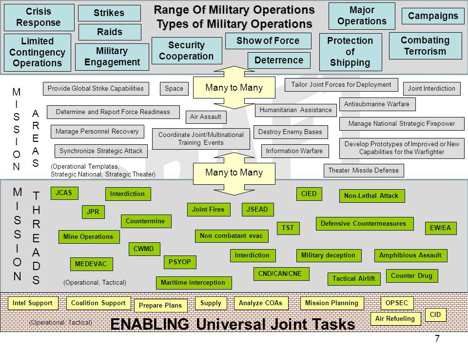 Range Of Military Operations Types of Military Operations
