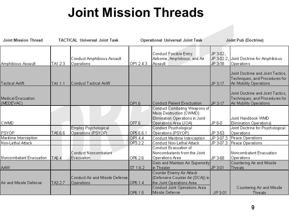 Joint Mission Threads 9 Gray areas indicate related JMTs