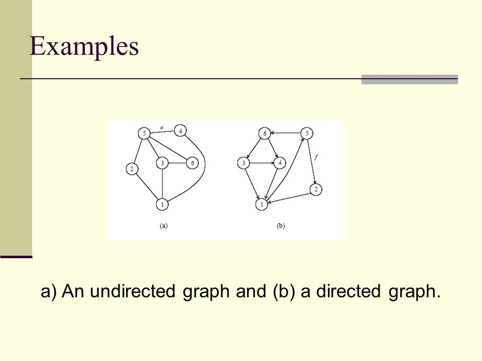 a) An undirected graph and (b) a directed graph.