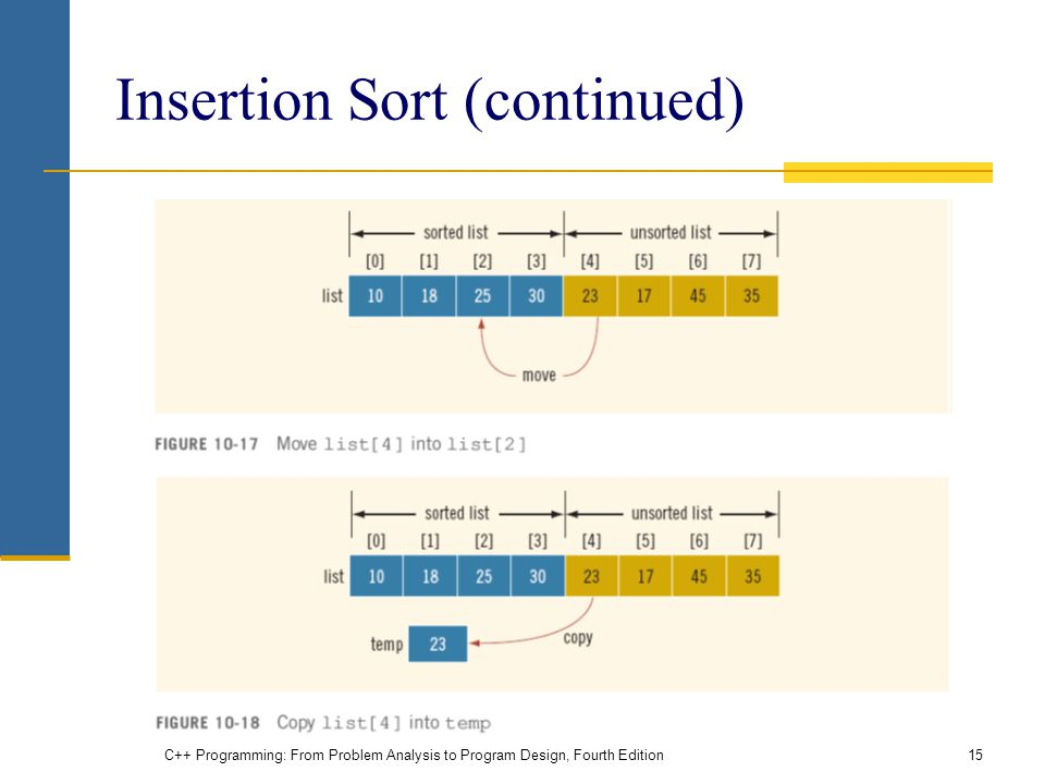 Insertion Sort (continued)