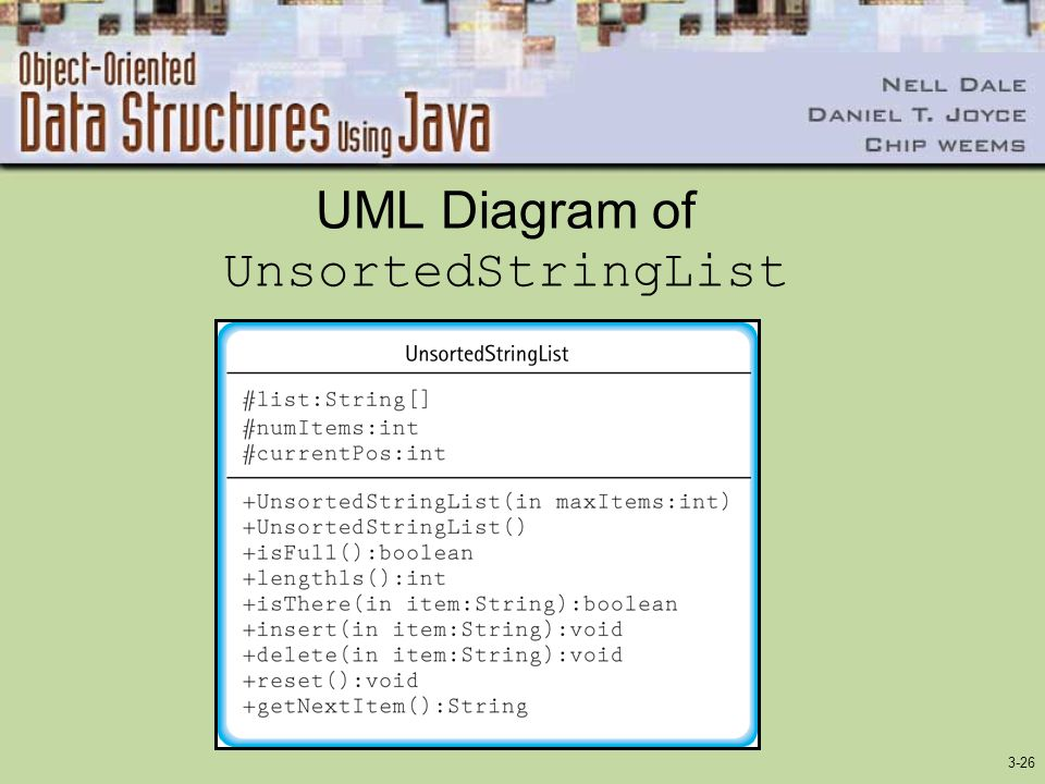 UML Diagram of UnsortedStringList
