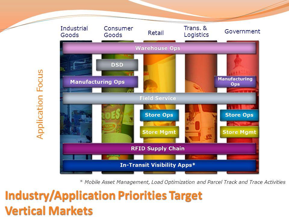 Industry/Application Priorities Target Vertical Markets
