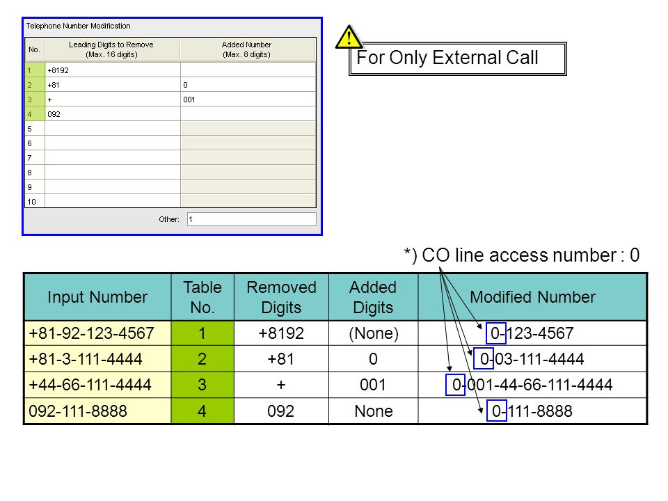 *) CO line access number : 0