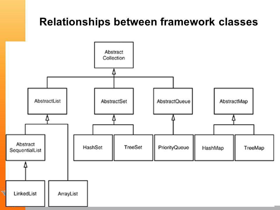 Relationships between framework classes