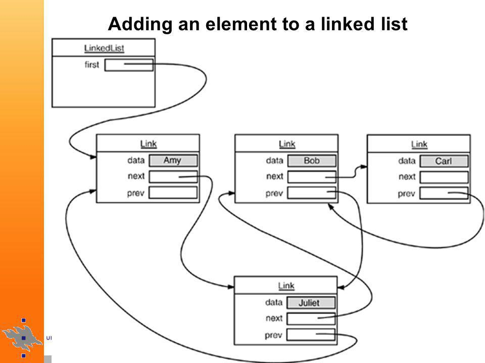 Adding an element to a linked list