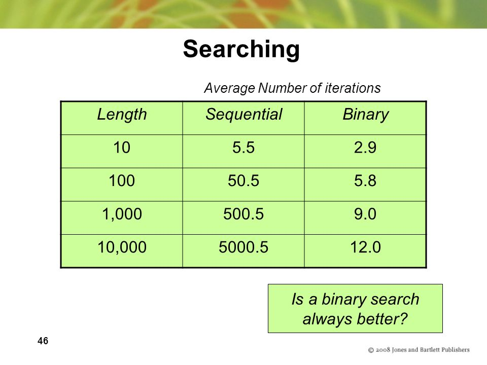 Searching Length Sequential Binary 10 5.5 2.9 100 50.5 5.8 1,000 500.5