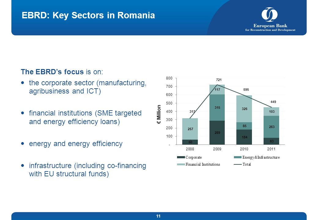 EBRD: Key Sectors in Romania