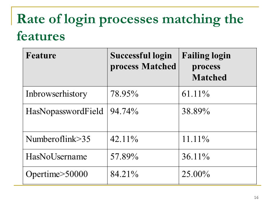 Rate of login processes matching the features