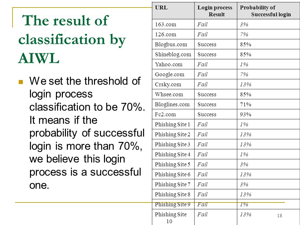The result of classification by AIWL