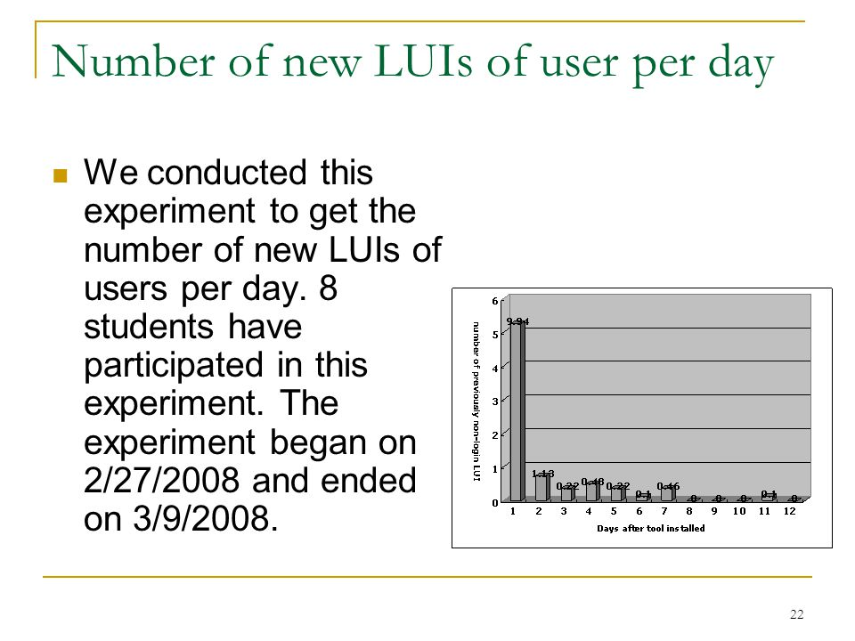 Number of new LUIs of user per day