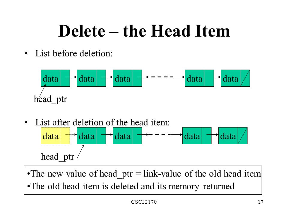 Delete – the Head Item List before deletion: