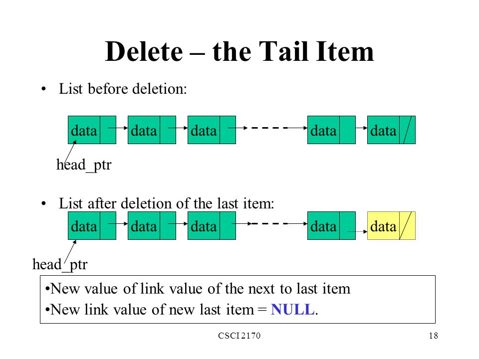 Delete – the Tail Item List before deletion: