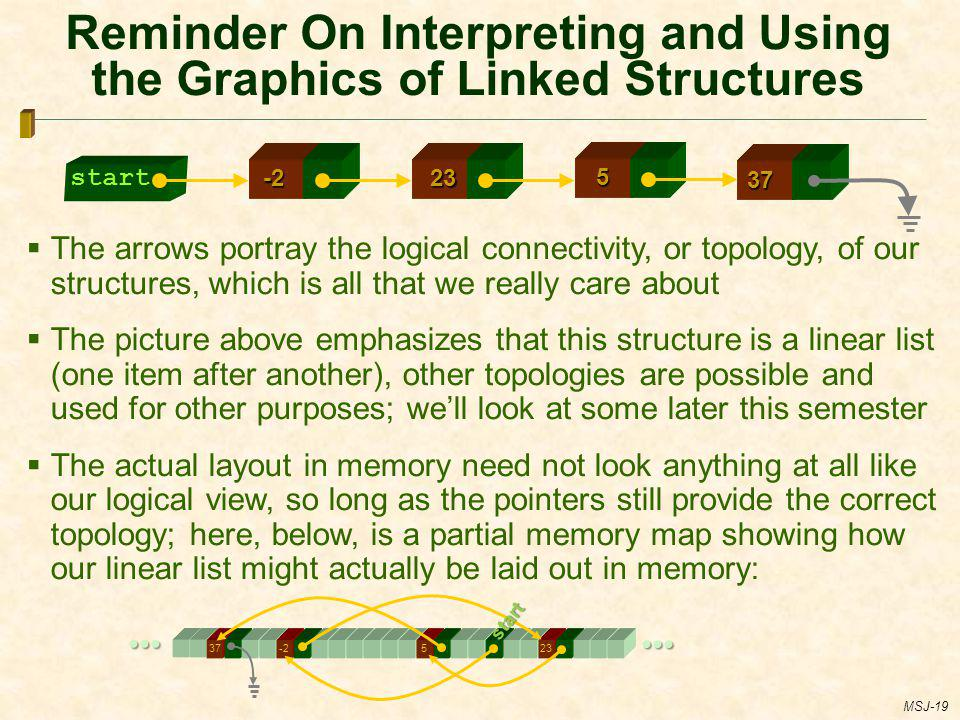 Reminder On Interpreting and Using the Graphics of Linked Structures