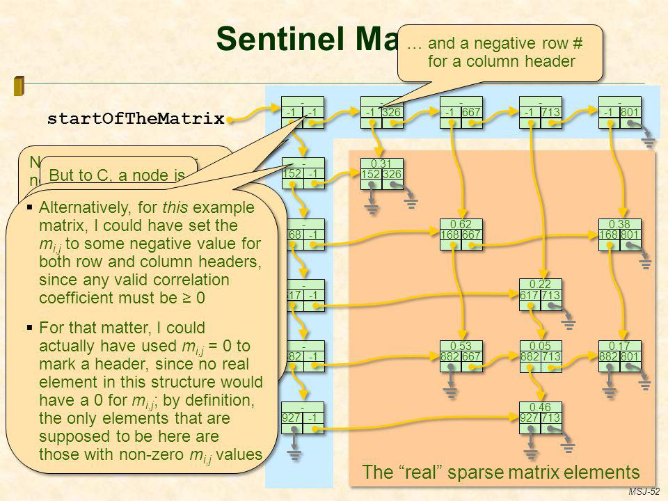 The real sparse matrix elements