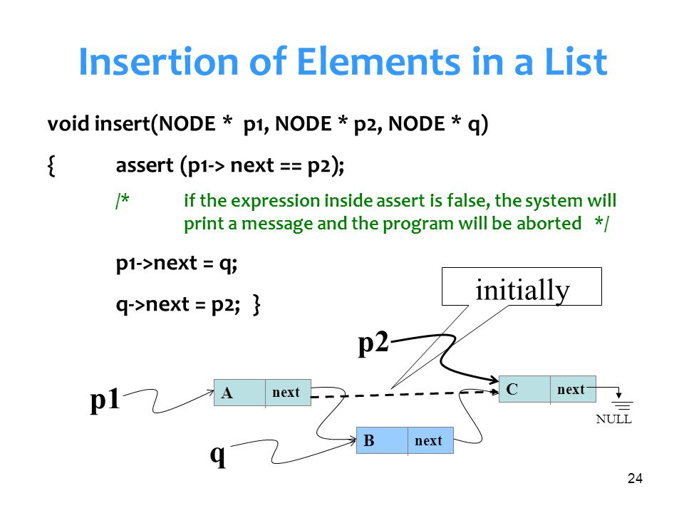 Insertion of Elements in a List