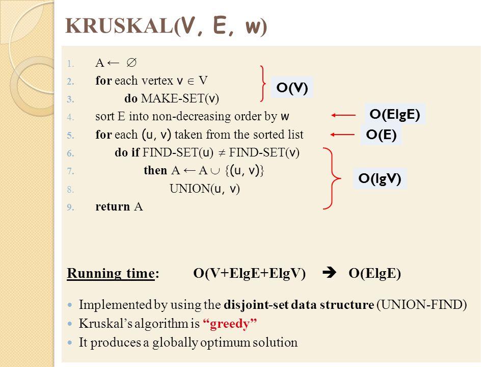KRUSKAL(V, E, w) Running time: O(V+ElgE+ElgV)  O(ElgE) O(V) O(ElgE)