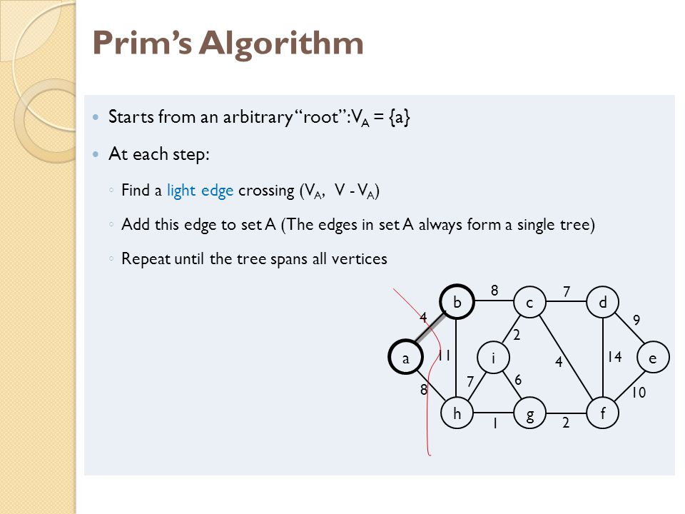 Prim's Algorithm Starts from an arbitrary root : VA = {a}