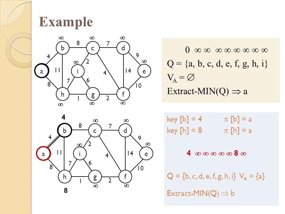 Example 0         Q = {a, b, c, d, e, f, g, h, i} VA = 