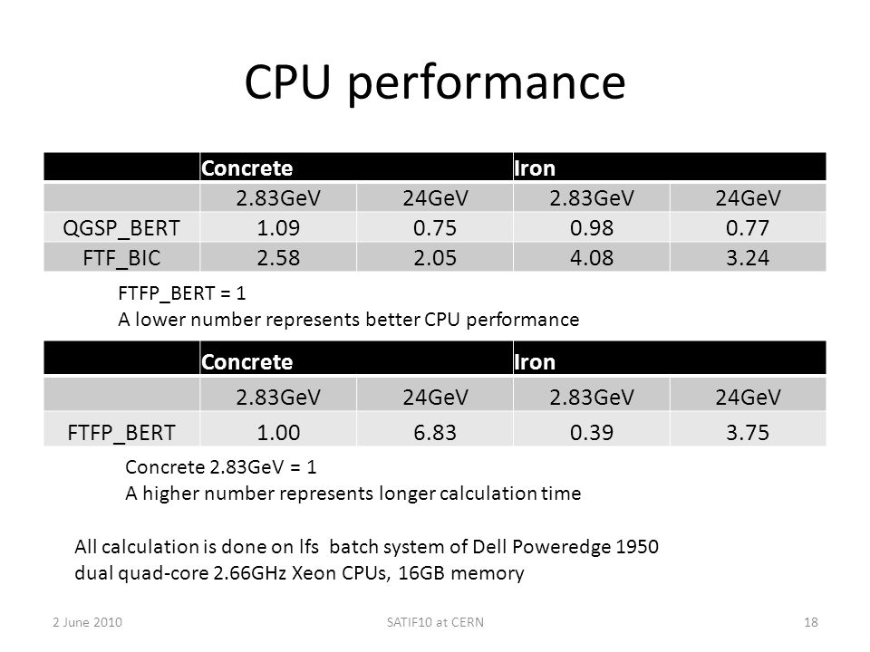 CPU performance Concrete Iron 2.83GeV 24GeV QGSP_BERT 1.09 0.75 0.98