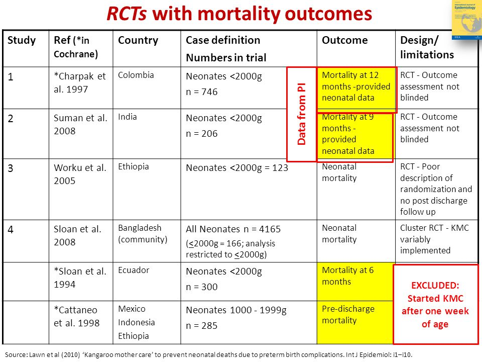 RCTs with mortality outcomes