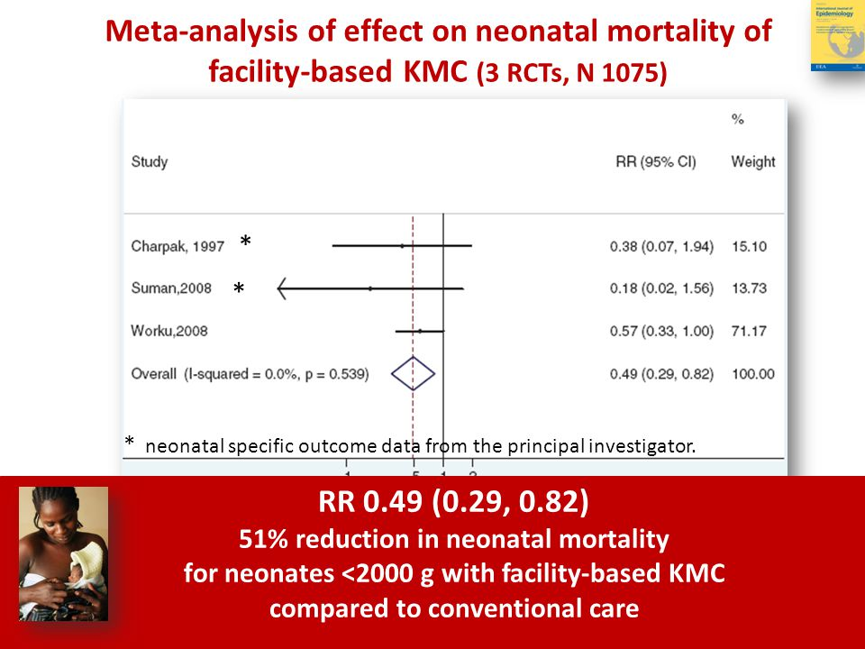 Meta-analysis of effect on neonatal mortality of facility-based KMC (3 RCTs, N 1075)
