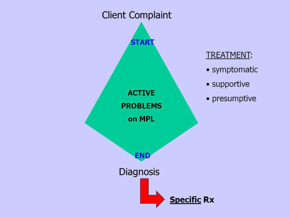 Client Complaint Diagnosis TREATMENT: symptomatic supportive