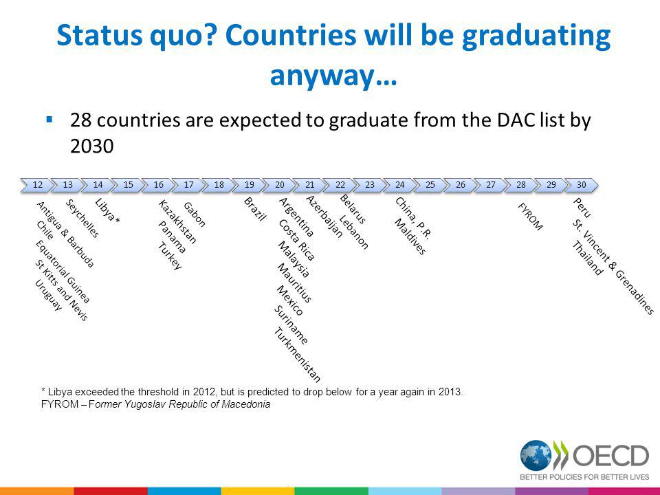 Status quo Countries will be graduating anyway…